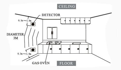 Detector de gases combust veis e mon xido de carbono com for Detector de gas natural